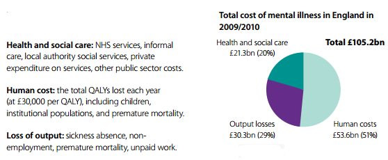 The cost of mental illness in England 2009/2010