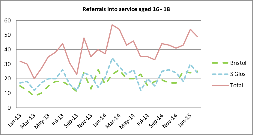 Figure 4: SG referrals to 'Off-The-Record' (16-18 year olds)