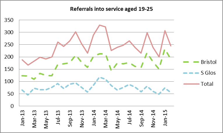 Figure 5: SG referrals to 'Off-The-Record' (19-25 year olds)