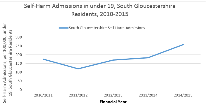 Figure 7. Self-harm admissions in under 19, South Gloucestershire Residents, 2010-2015