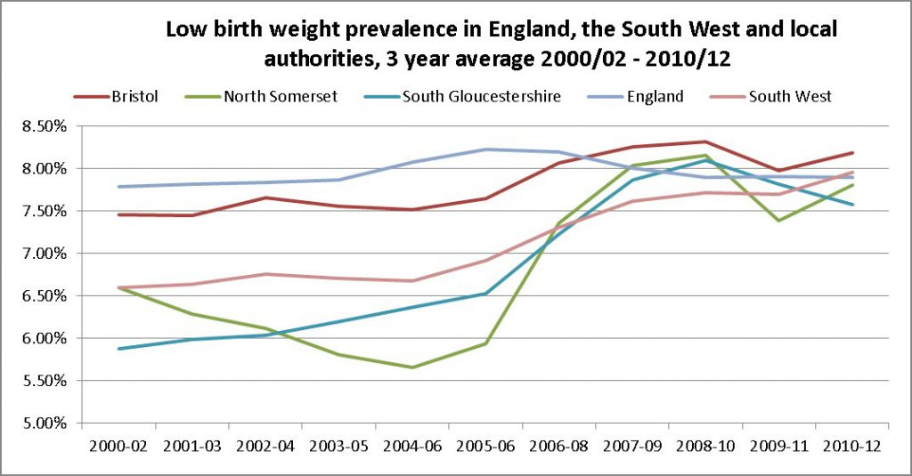 Low birthweight prevalence, 3 year average, South Gloucestershire, South West and England, 2000/02-2010/12