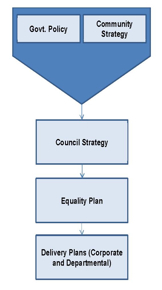 Equality Plan process