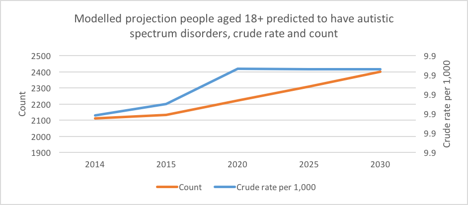 Chart showing modelled projection people aged 18+ predicted to have autistic spectrum disorders, crude rate and count