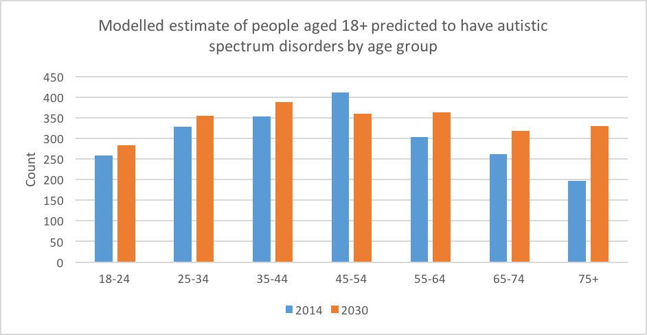 Chart showing modelled projection people aged 18+ predicted to have autistic spectrum disorders by age group