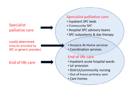 what is end of life care