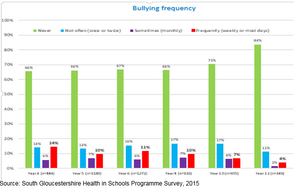 Bullying frequency amongst school-aged children