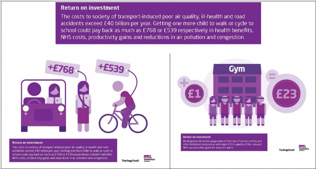 Public health interventions - return on investment