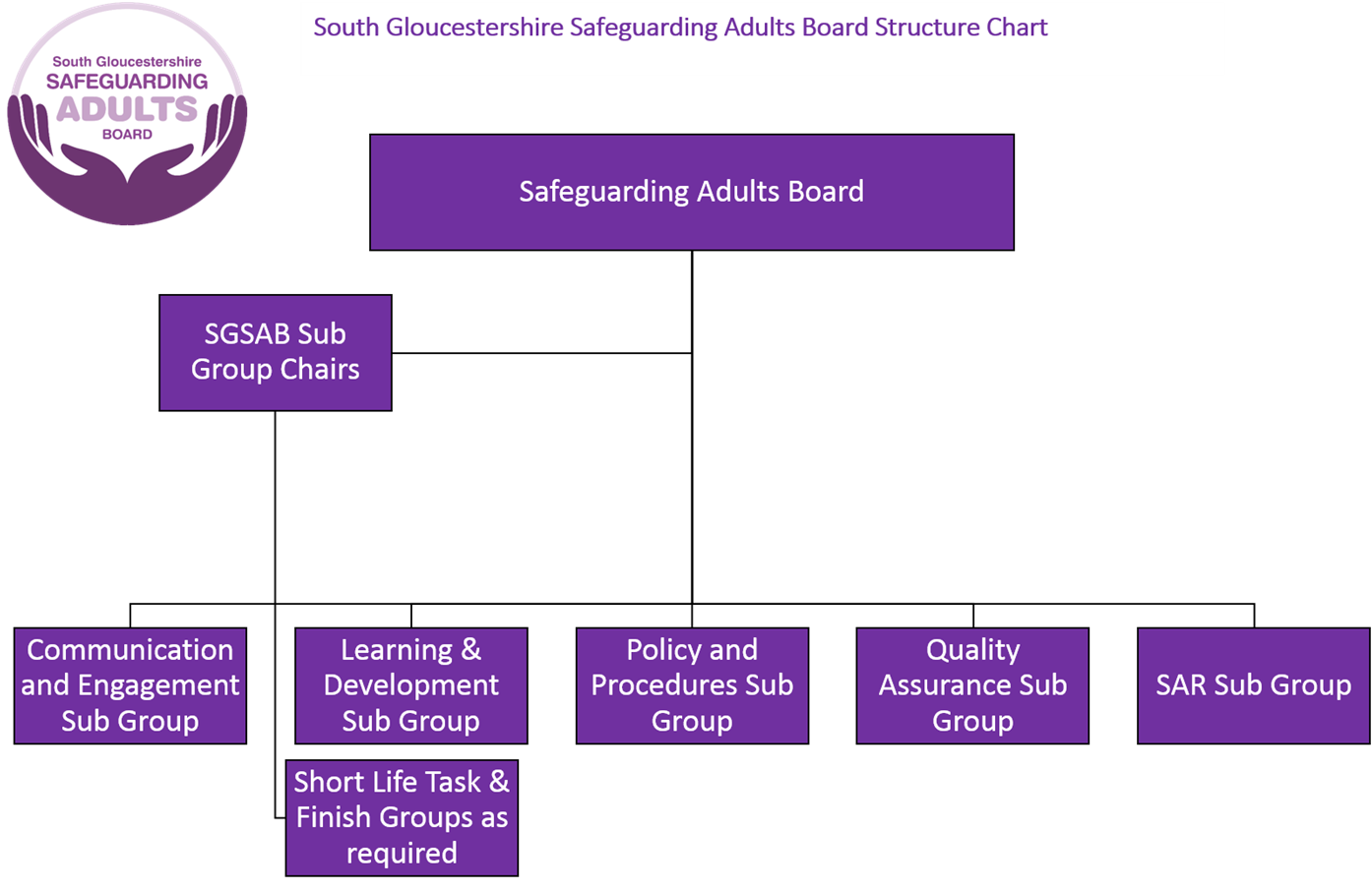 South Gloucestershire Safeguarding Adults Board structure chart