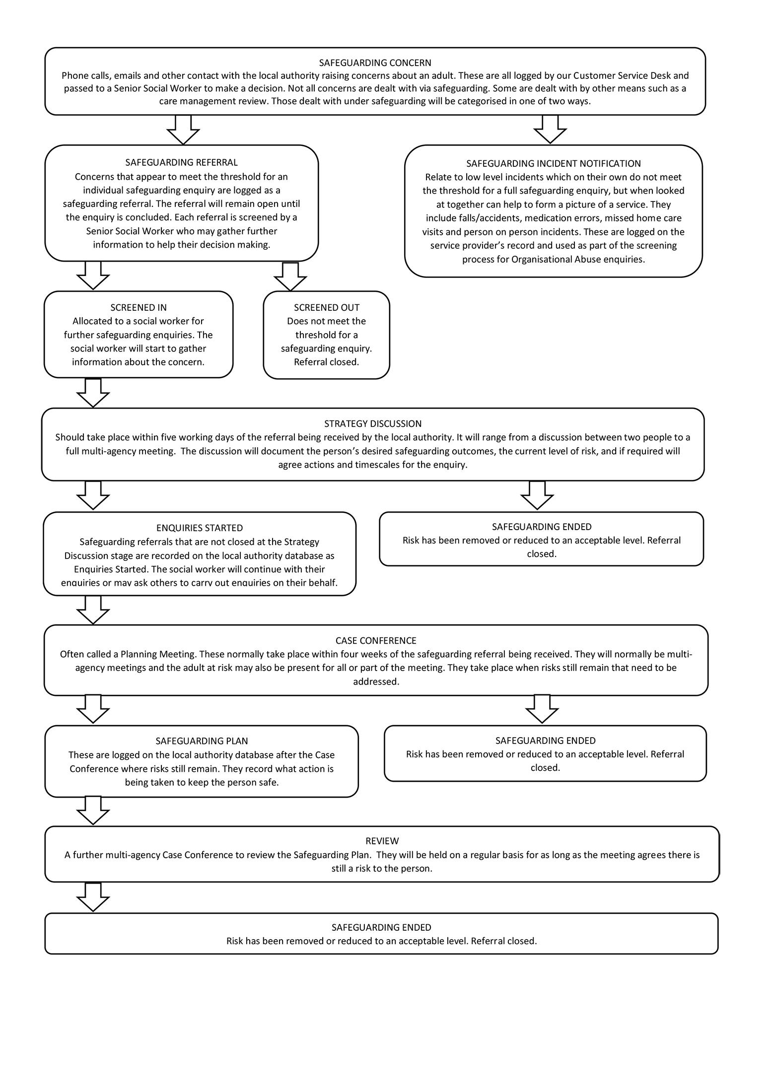 Safeguarding Process Flowchart