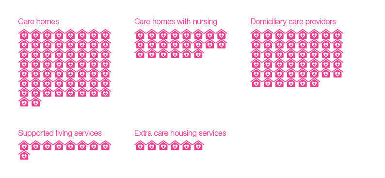 Care available in South Gloucestershire