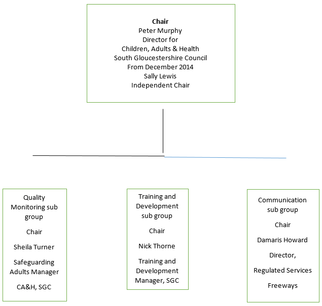 Safeguarding Adults Board structure