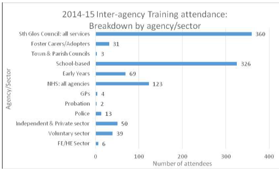 Inter agency training attendance by sector