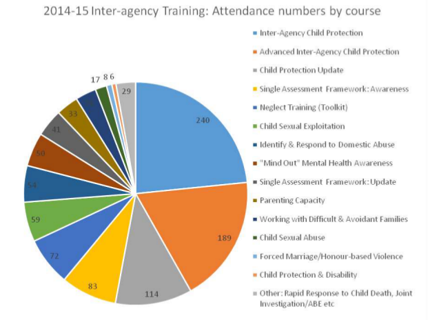 Inter agency training - Attendance by course