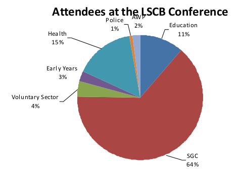 Attendees at the LSCB Conference