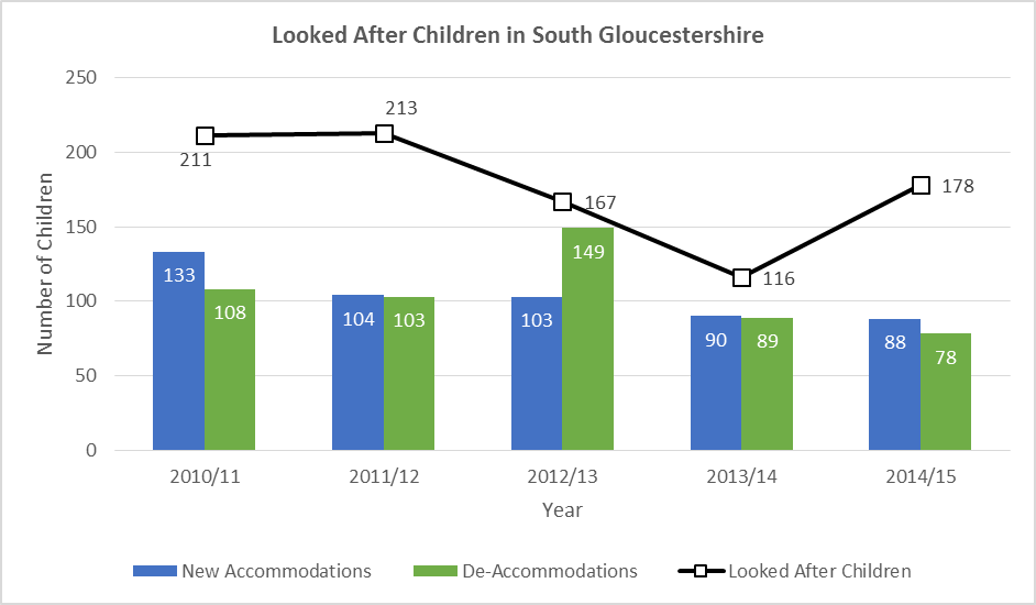 The number of Looked After Children in South Gloucestershire for the last five years.
