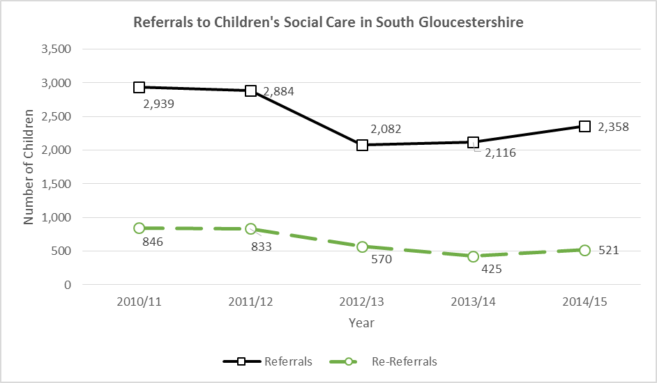 Referrals to Children's Social Care