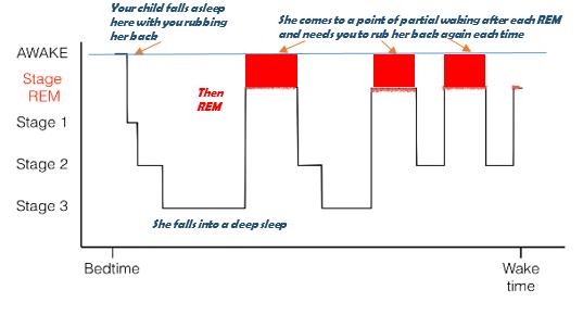 Sleep toolkit figure 3