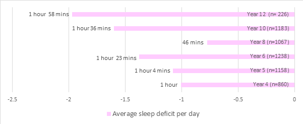 Sleep toolkit figure 7