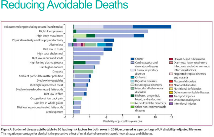 Reducing avoidable deaths