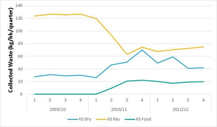Chart showing: Kerbside waste in North Somerset before and after residual restriction