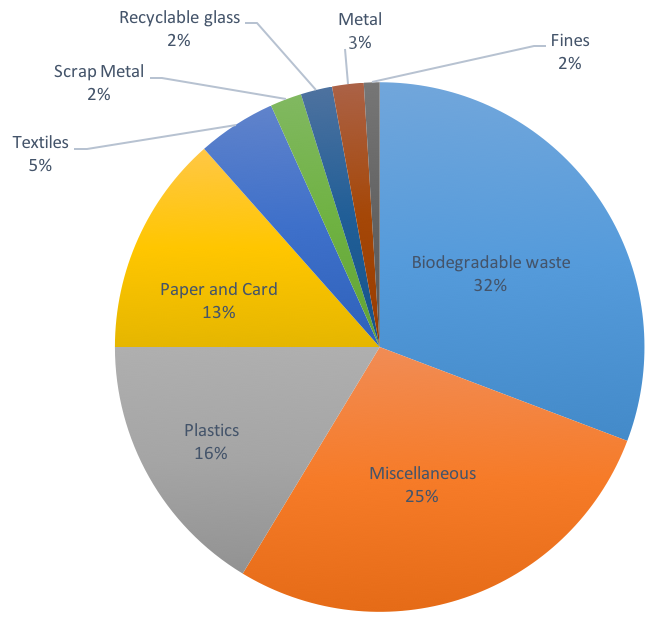 Chart showing Composition of residual waste