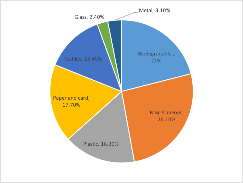 Chart showing Residual waste from Sort It recycling centres