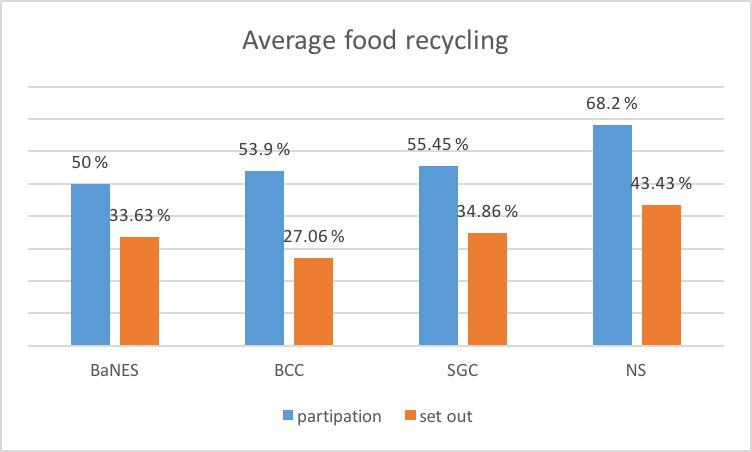 Chart showing Average participation and set out for food waste - West of England
