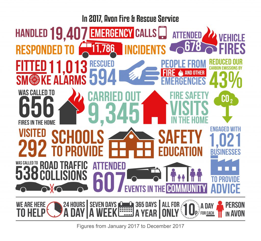 Avon Fire Service infographic