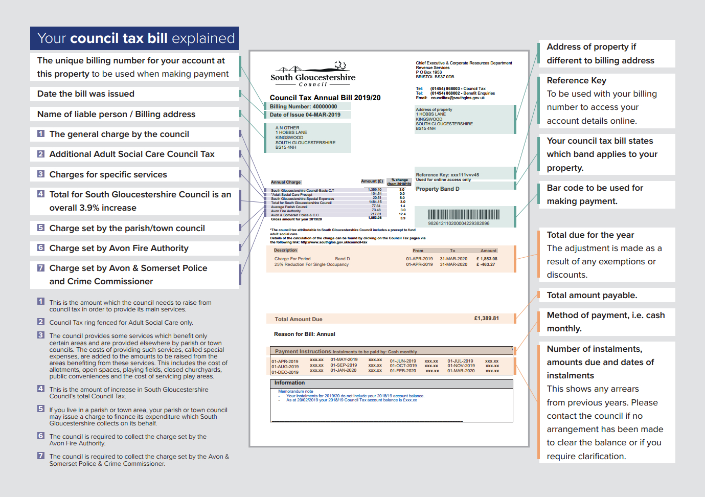 Your council tax bill explained - annotated council tax explaining each section of the bill