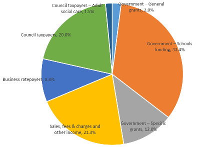 Chart 1 - Council services and how they are funded