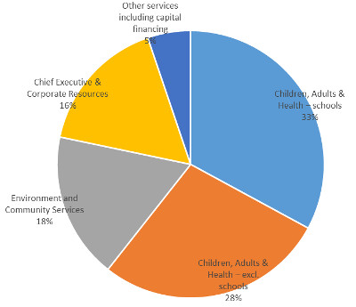 Chart 2 - The services on which the council spends the money