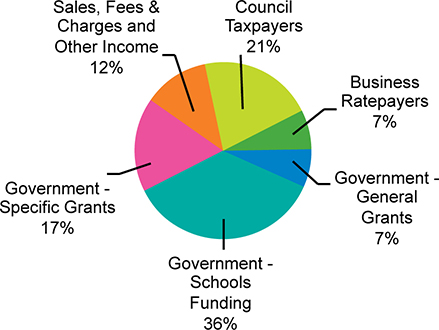 How the council will finance £522.4 million expenditure in 2015/16