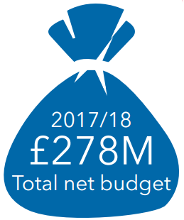 2017/18 Total net budget - £278 million