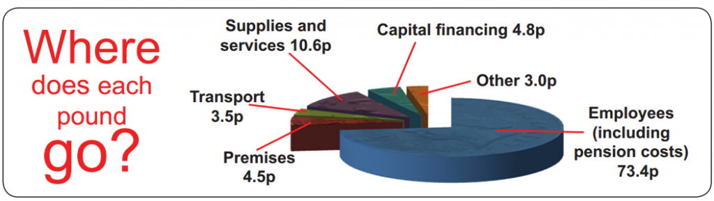 Chart showing how the precept is spent