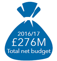 2016/17 Total net budget - £278 million